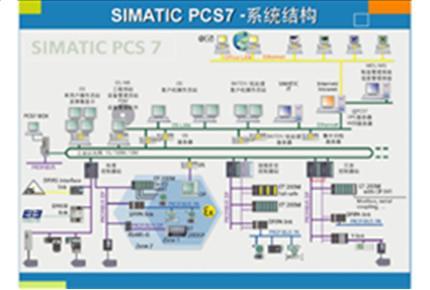 过程自动化系列产品PCS7
