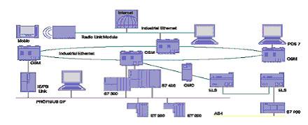 工业以太网SIMATIC NET